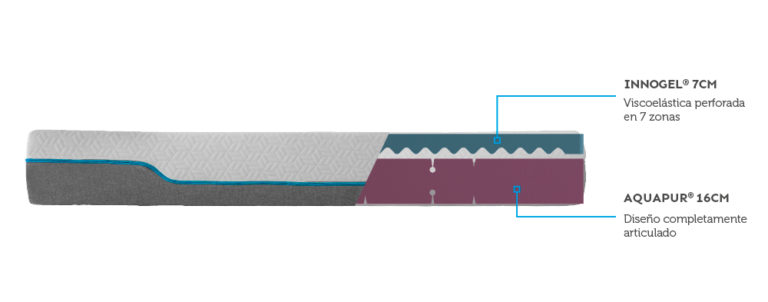 Colchón Hybrid Memory